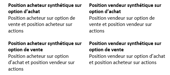 Translation for 'option de vente' in the free French-English dictionary and many other English translations.